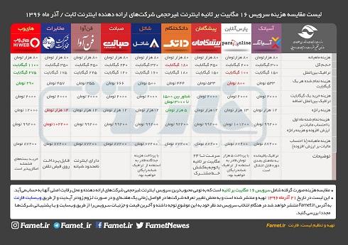 جدول مقايسه تعرفه اينترنت غير حجمي شرکت ها