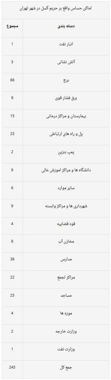 کدام مناطق تهران بر روی گسل هستند؟+جدول