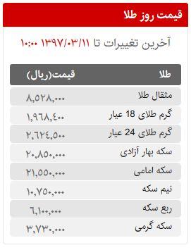 قیمت سکه، طلا و ارز در بازار امروز جمعه 11 خردادماه 97