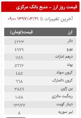قیمت سکه، طلا و ارز در بازار امروز دوشنبه 21 خردادماه 97