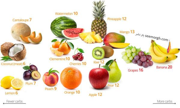 از بین بردن سرطان و دیابت و کاهش وزن سریع با رژیم کتوژنیک