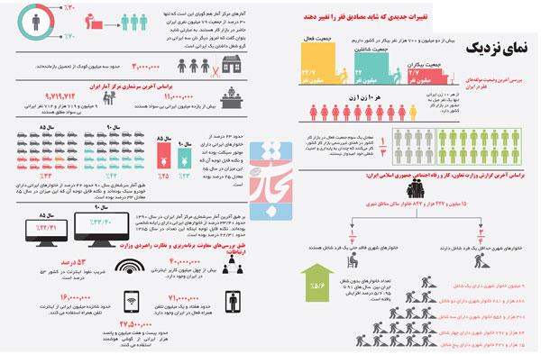 چه کسانی در ایران فقیر محسوب میشوند؟