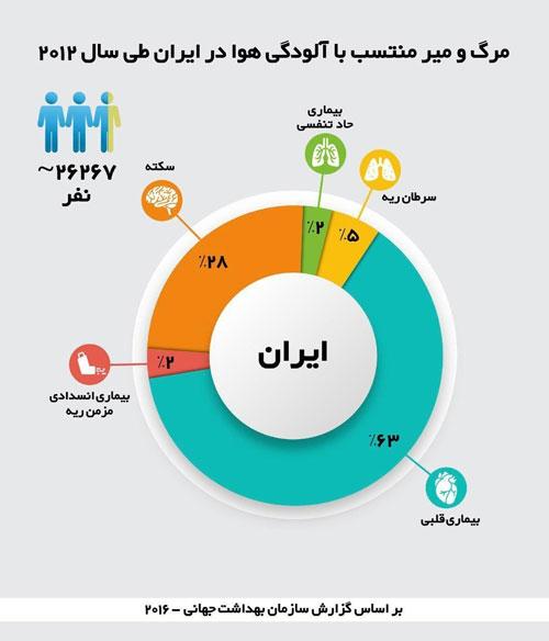 آمار هولناک مرگ ایرانیان به دلیل آلودگی هوا