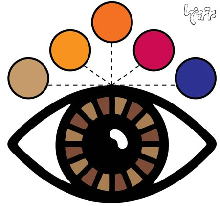 با چشم های قهوه ای چه رنگی آرایش کنیم؟