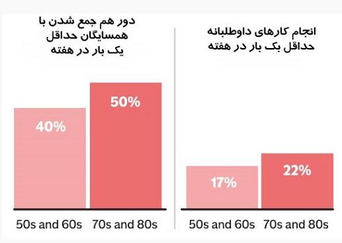 1. با افزایش سن ممکن است زندگی اجتماعی فعالتری داشته باشید.