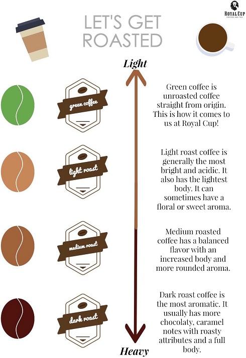 dark-light-mild- roasted coffees-2.jpeg