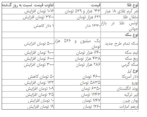 قیمت سکه, طلا و ارز در بازار امروز 2 بهمنماه 96