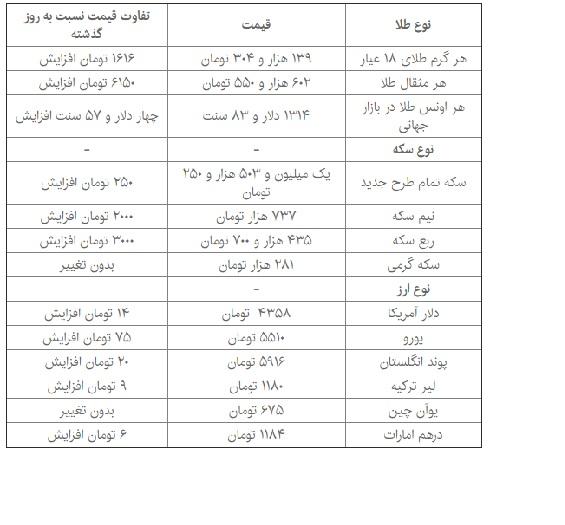 قيمت طلا، سکه و ارز در بازار امروز 13 ديماه 96