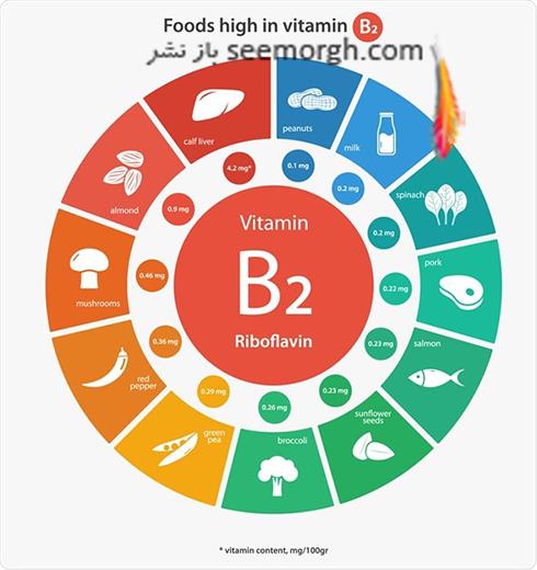 ویتامین b در چه چیزهایی وجود دارد؟ منابع انواع ویتامین b
