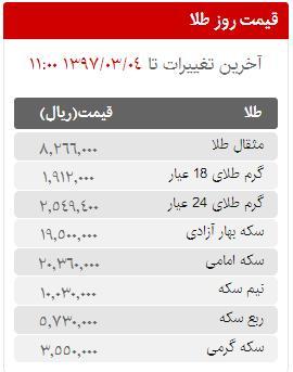 قیمت سکه، طلا و ارز در بازار امروز جمعه 4 خردادماه 97