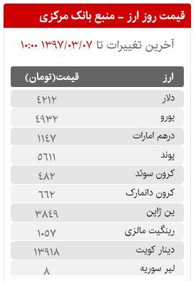 قیمت سکه، طلا و ارز در بازار امروز دوشنبه 7 خردادماه 97
