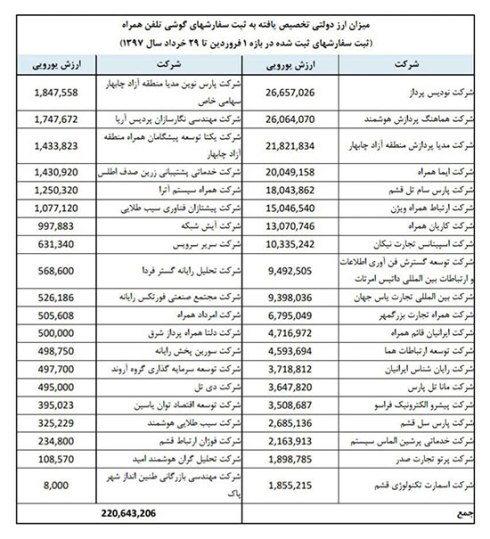 فهرست واردکنندگان تلفن همراه با ارز ۴۲۰۰ تومانی