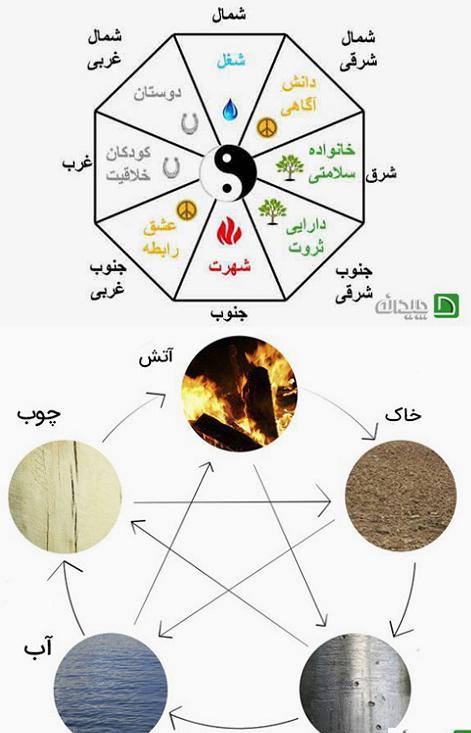 عناصر مربوط به جهت های مختلف فنگ شویی