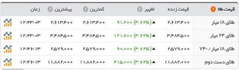 قیمت سکه لاکچری شد+لیست قیمتها