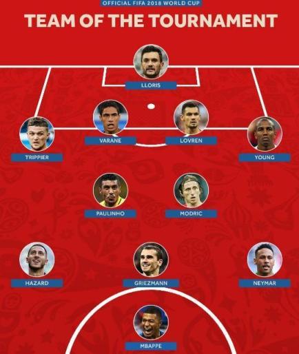 ترکیب تیم منتخب جام جهانی 2018 روسیه