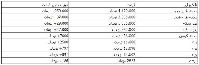 سکه مرز 4 میلیون تومان را رد کرد+جدول قیمت