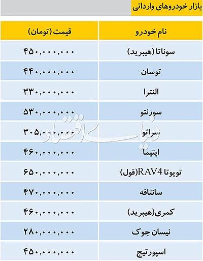 جدول قيمت خودرو هاي وارداتي