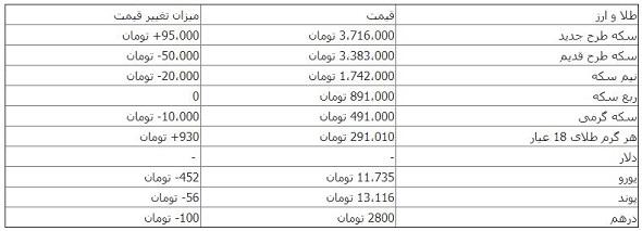 سکه ۳ میلیون و ۷۱۶ هزار تومان+جدول قیمت ها