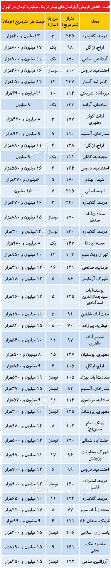 قیمتهای نجومی آپارتمانهای تهرانی+لیست قیمت ها