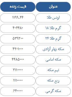 قیمت سکه، طلا و ارز در بازار امروز یکشنبه 1 مهرماه 97