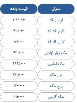 قیمت سکه، طلا و ارز در بازار امروز دوشنبه 2 مهرماه 97