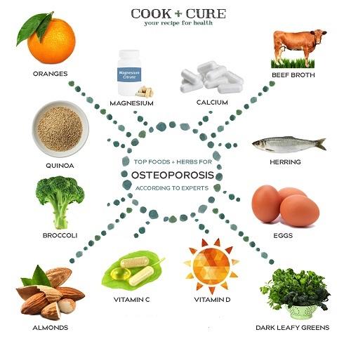 پیشگیری از پوکی استخوان با چند نکته غذایی