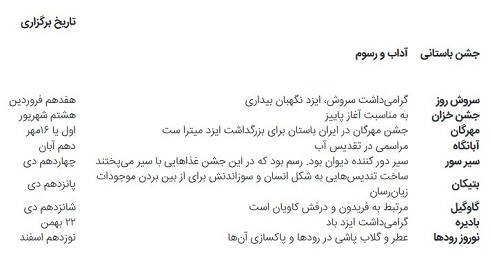 جشن های باستانی ایران