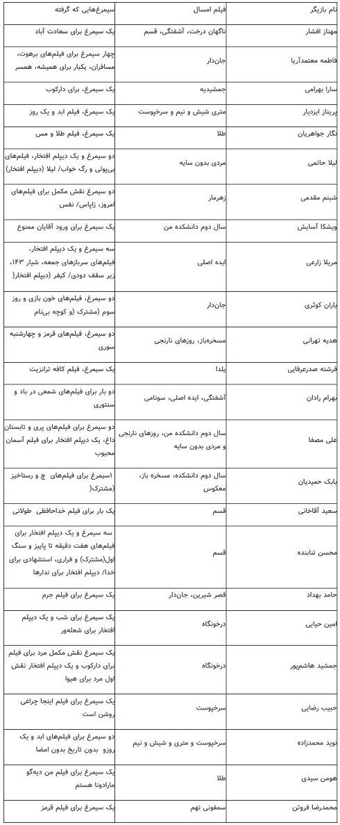 پیشینه بازیگران در جشنواره فجر