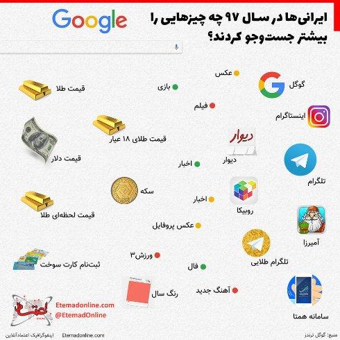 جستجوي ايراني ها در گوگل