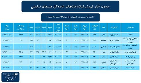 جدول آمار فروش تماشاخانه هاي اداره کل هنرهاي نمايشي