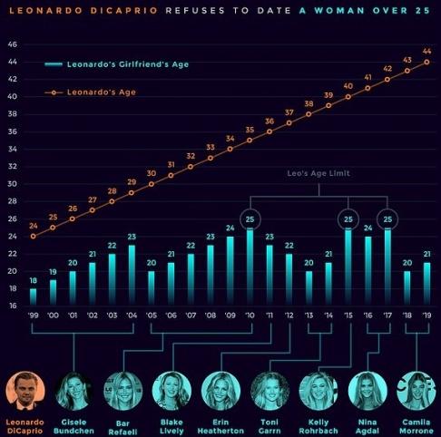 نمودار منتشر شده درباره روابط دی کاپریو