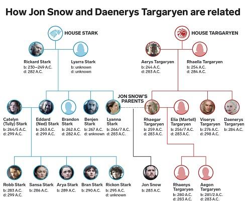نمودار روابط شخصيتهاي سريال تاج و تخت Game Of Thrones