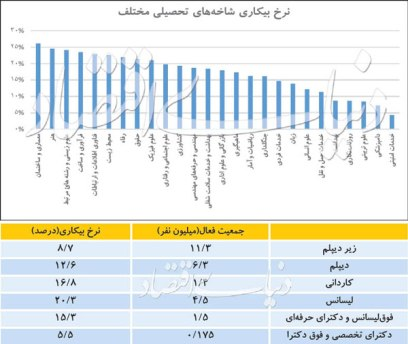 آمار نرخ بیکاری در رشتههای مختلف تحصیلی