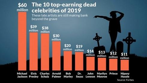 پولدارترین سلبریتی هایی که مرده اند