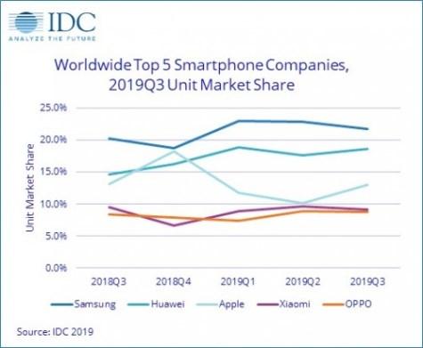 بالاترین رشد سالانه فروش گوشی های هوشمند به نام هوآوی ثبت شد