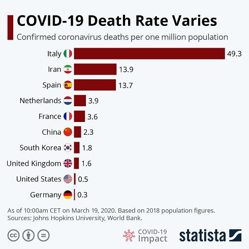 مرگ و میر کروناویروس در هر میلیون نفر، در کشورهای مختلف