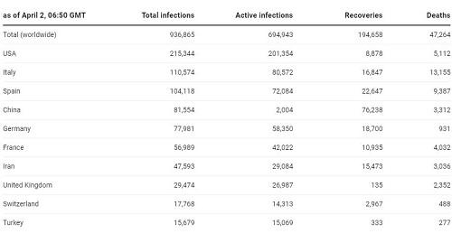 آخرین آمار مبتلایان به کرونا ویروس در کشور های مختلف تا پنجشنبه 14 فروردین
