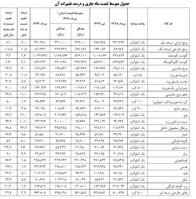 جزئیات تورم کالاهای خوراکی در بازار + جدول قیمت کالاها
