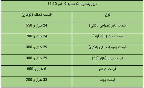 قیمت طلا، قیمت دلار، قیمت سکه و قیمت ارز ۹ آذر ۹۹