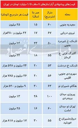 بازار املاک یک تا ۱.۵ میلیاردی در تهران