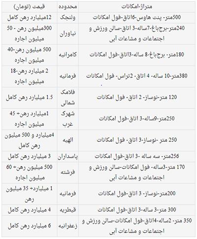لیست قیمت اجاره های میلیاردی در مناطق اعیانی نشین پایتخت