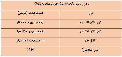 قیمت طلا، قیمت دلار، قیمت سکه و قیمت ارز 30 خرداد 1400