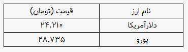 قیمت روز ارز در صرافی