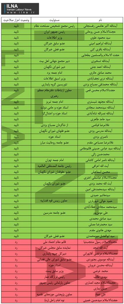 اسامی نامزدهای تایید شده خبرگان در تهران