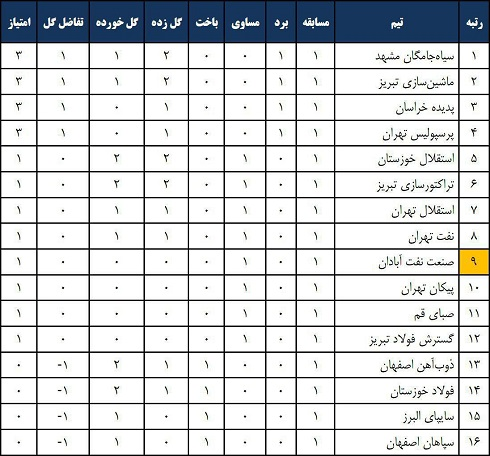 جدول هفته نخست لیگ برتر