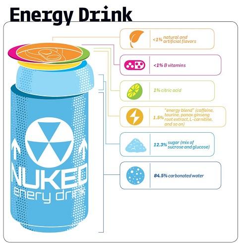 نوشیدنی های انرژی زا ضرر کمتری از نوشابه دارند